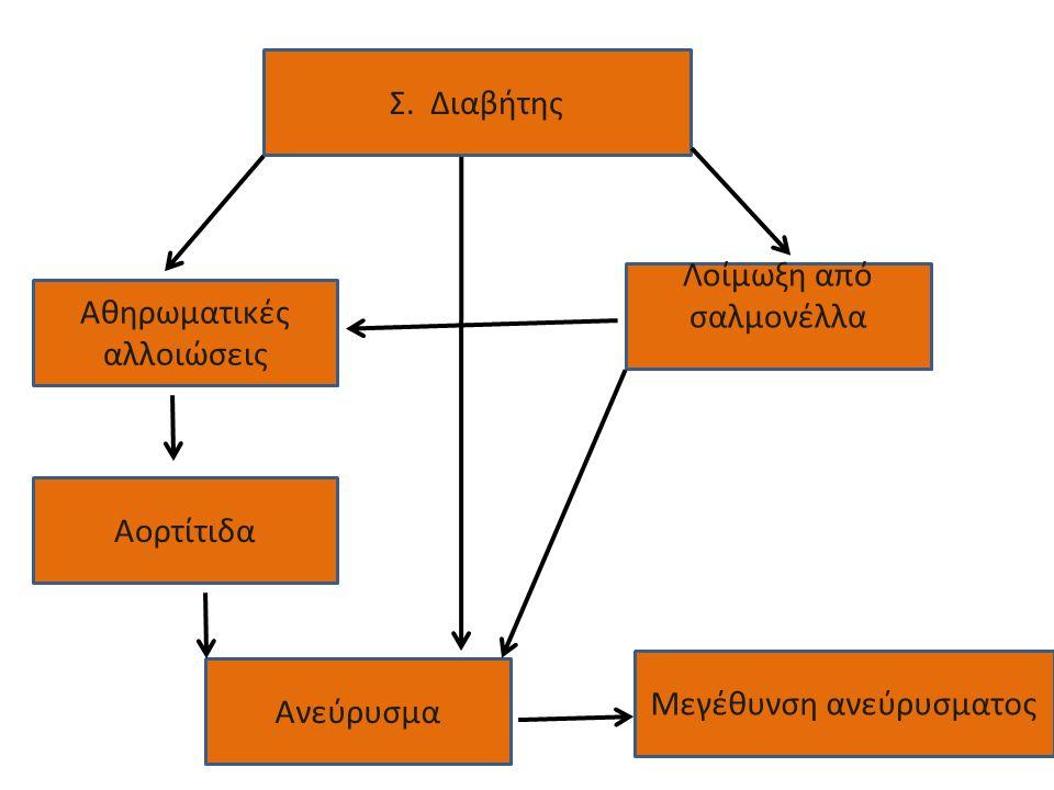 Σ. Διαβήτης Αθηρωματικές αλλοιώσεις Λοίμωξη από σαλμονέλλα Αορτίτιδα Ανεύρυσμα Μεγέθυνση ανεύρυσματος