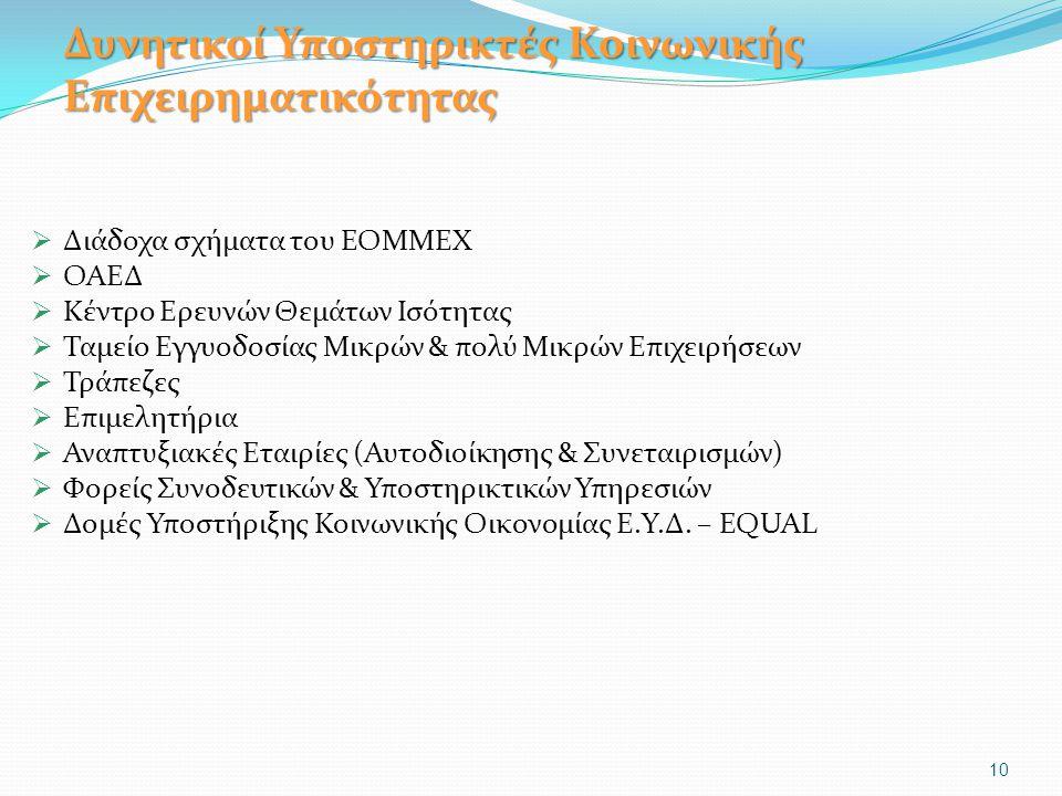Δυνητικοί Υποστηρικτές Κοινωνικής Επιχειρηματικότητας  Διάδοχα σχήματα του ΕΟΜΜΕΧ  ΟΑΕΔ  Κέντρο Ερευνών Θεμάτων Ισότητας  Ταμείο Εγγυοδοσίας Μικρών & πολύ Μικρών Επιχειρήσεων  Τράπεζες  Επιμελητήρια  Αναπτυξιακές Εταιρίες (Αυτοδιοίκησης & Συνεταιρισμών)  Φορείς Συνοδευτικών & Υποστηρικτικών Υπηρεσιών  Δομές Υποστήριξης Κοινωνικής Οικονομίας Ε.Υ.Δ.