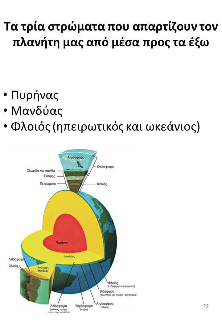 Τα τρία στρώματα που απαρτίζουν τον πλανήτη μας από μέσα προς τα έξω Πυρήνας Μανδύας Φλοιός (ηπειρωτικός και ωκεάνιος) 76