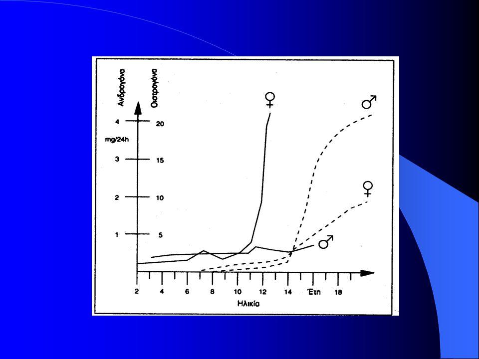 4.Σπριντ με αντίσταση (λάστιχο-έλκηθρο-αλεξίπτωτο) Αντίσταση μόνο στο 5% του Σωματικού Βάρους.