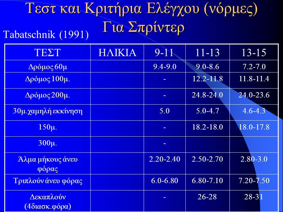 Τεστ Για Αρχική Επιλογή Ταλέντων Στους Δρόμους Ταχύτητας Grosser-Starischka (1996) ΤΕΣΤΧΑΡΑΚΤΗΡΙΣΤΙΚΑ 20μ.