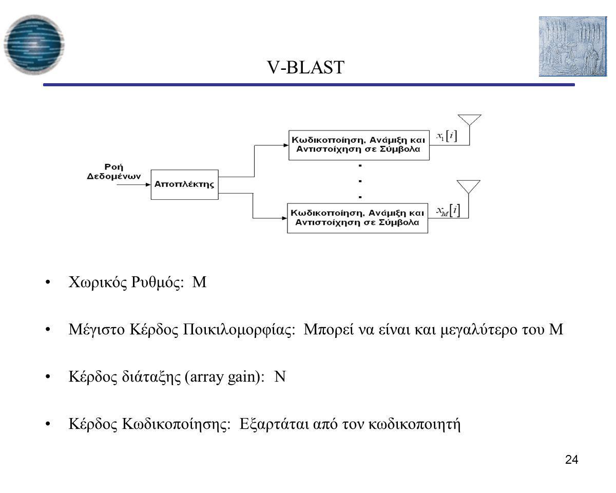 24 V-BLAST Χωρικός Ρυθμός: Μ Μέγιστο Κέρδος Ποικιλομορφίας: Μπορεί να είναι και μεγαλύτερο του Μ Κέρδος διάταξης (array gain): Ν Κέρδος Κωδικοποίησης: