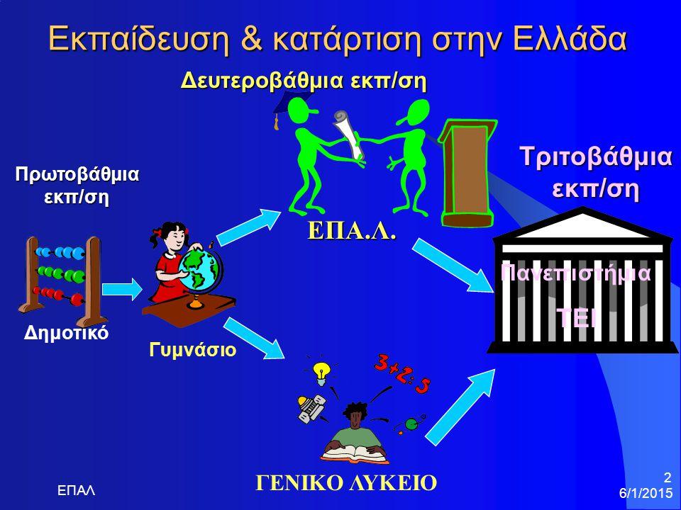 6/1/2015 ΕΠΑΛ 2 Εκπαίδευση & κατάρτιση στην Ελλάδα Πρωτοβάθμια εκπ/ση Δημοτικό Δευτεροβάθμια εκπ/ση Τριτοβάθμια εκπ/ση Γυμνάσιο ΓΕΝΙΚΟ ΛΥΚΕΙΟ ΕΠΑ.Λ.