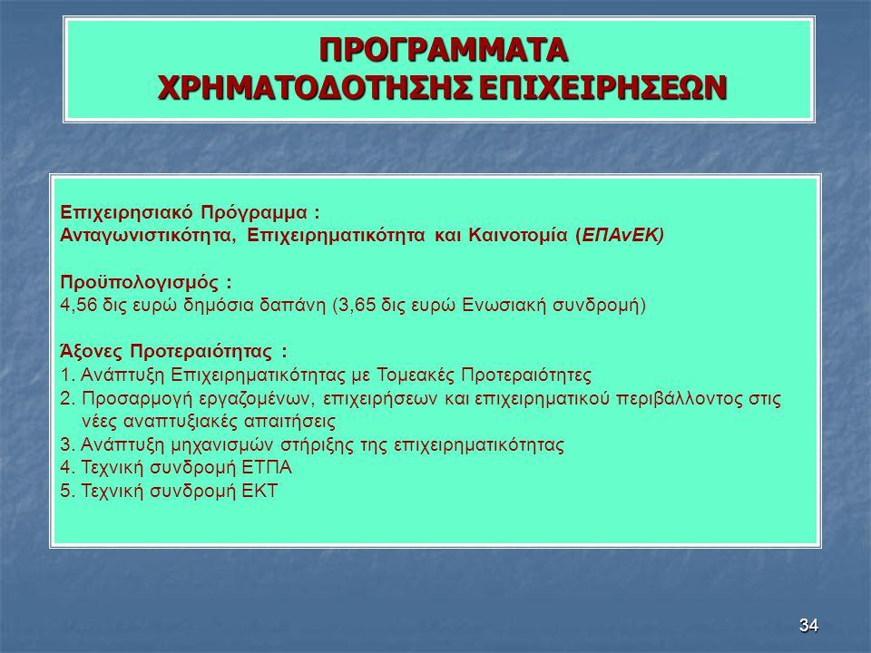 34 ΠΡΟΓΡΑΜΜΑΤΑ ΧΡΗΜΑΤΟΔΟΤΗΣΗΣ ΕΠΙΧΕΙΡΗΣΕΩΝ Επιχειρησιακό Πρόγραμμα : Ανταγωνιστικότητα, Επιχειρηματικότητα και Καινοτομία (ΕΠΑνΕΚ) Προϋπολογισμός : 4,