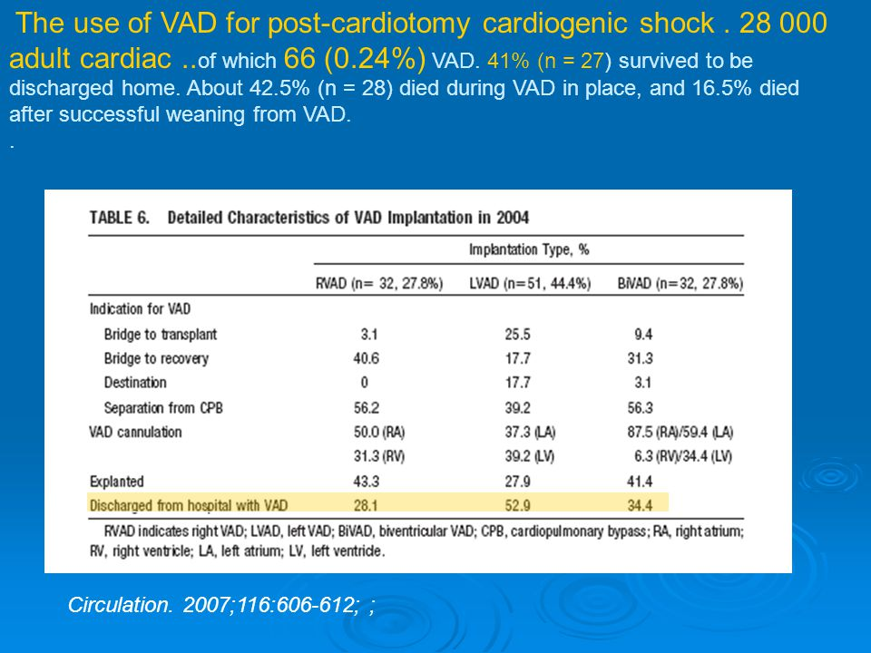 Circulation. 2007;116:606-612; ; The use of VAD for post-cardiotomy cardiogenic shock. 28 000 adult cardiac.. of which 66 (0.24%) VAD. 41% (n = 27) su