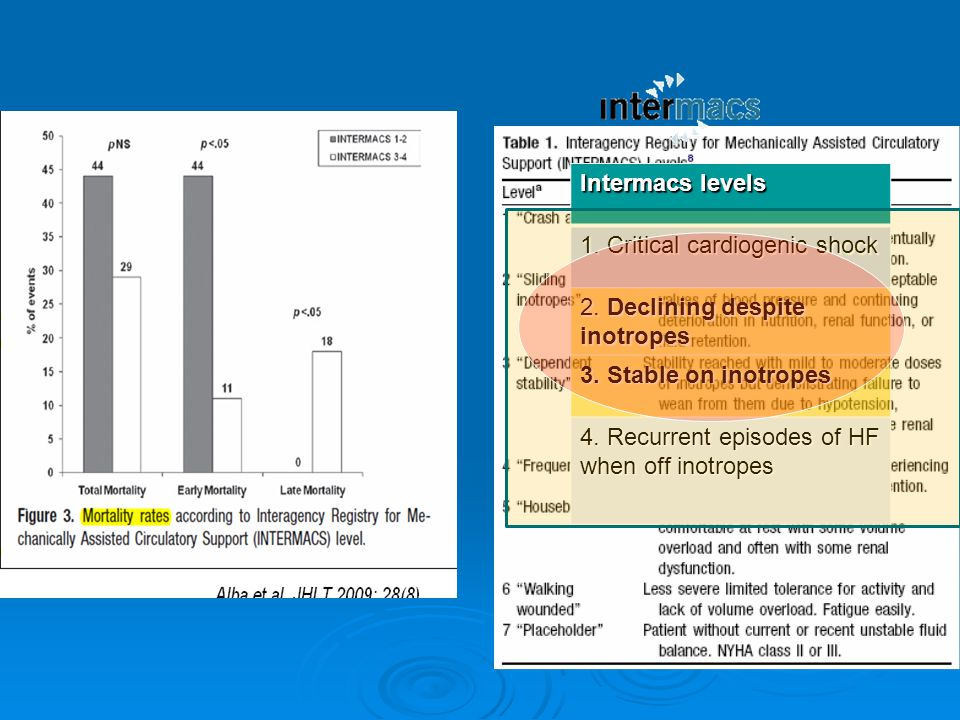 Intermacs levels 1. Critical cardiogenic shock 2. Declining despite inotropes 3. Stable on inotropes 4. Recurrent episodes of HF when off inotropes