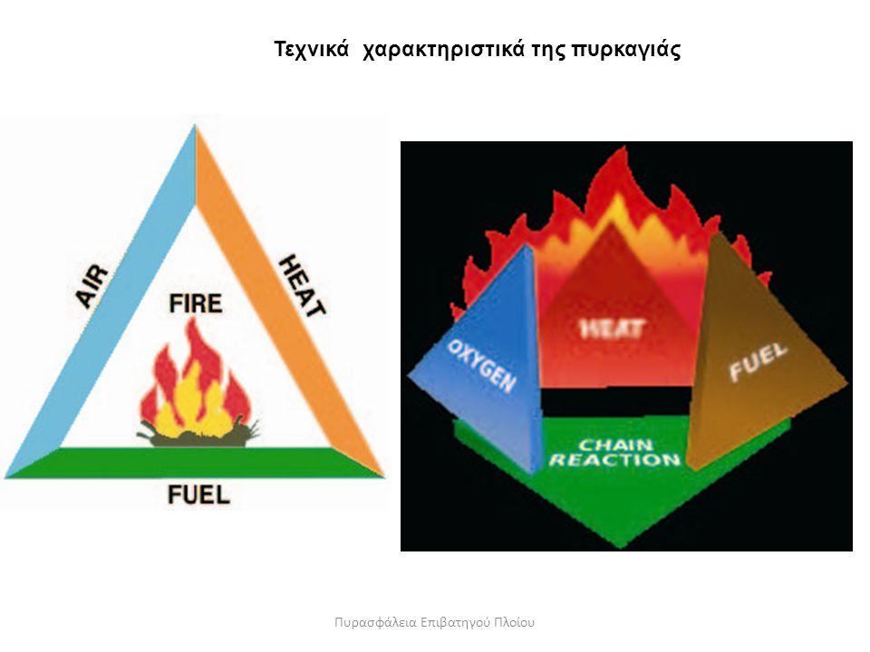Τεχνικά χαρακτηριστικά της πυρκαγιάς Πυρασφάλεια Επιβατηγού Πλοίου