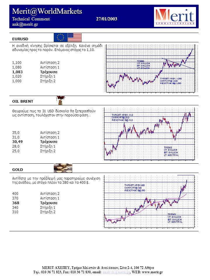 Merit@WorldMarkets 27/01/2003 Technical Comment 27/01/2003 ank@merit.gr EURUSD OIL BRENT Θεωρούμε πως τα 31 USD δύσκολα θα ξεπερασθούν ως αντίσταση, τουλάχιστον στην παρούσα φάση… 35,0Αντίσταση 2 31,0Αντίσταση 1 30,49Τρέχουσα 28,0Στήριξη 1 25,0Στήριξη 2 GOLD Αντίθετα με την πρόβλεψή μας παρατηρούμε συνέχιση της ανόδου, με στόχο πλέον τα 380 και τα 400 $.