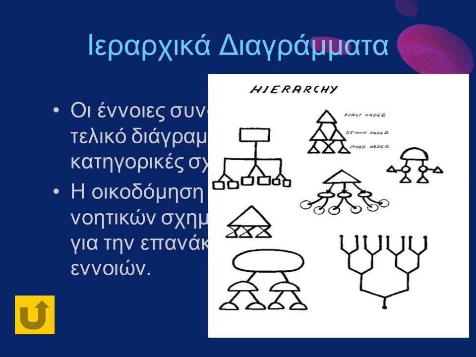 Ιεραρχικά Διαγράμματα Οι έννοιες συνδέονται ιεραρχικά και το τελικό διάγραμμα αναπαριστά τις κατηγορικές σχέσεις τους. Η οικοδόμηση και αποθήκευση τέτ