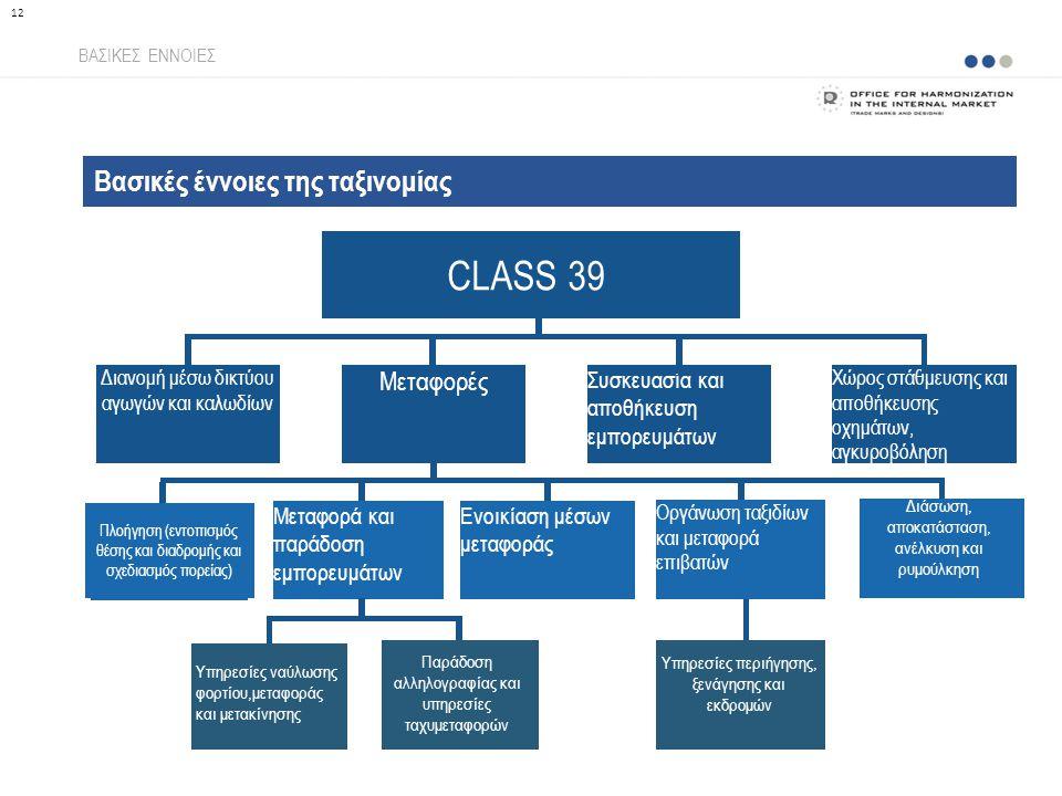 Βασικές έννοιες της ταξινομίας ΒΑΣΙΚΕΣ ΕΝΝΟΙΕΣ 12 CLASS 39 Διανομή μέσω δικτύου αγωγών και καλωδίων Μεταφορές Συσκευασία και αποθήκευση εμπορευμάτων Χώρος στάθμευσης και αποθήκευσης οχημάτων, αγκυροβόληση Μεταφορά και παράδοση εμπορευμάτων Ενοικίαση μέσων μεταφοράς Οργάνωση ταξιδίων και μεταφορά επιβατών Διάσωση, αποκατάσταση, ανέλκυση και ρυμούλκηση Πλοήγηση (εντοπισμός θέσης και διαδρομής και σχεδιασμός πορείας) Παράδοση αλληλογραφίας και υπηρεσίες ταχυμεταφορών Υπηρεσίες ναύλωσης φορτίου,μεταφοράς και μετακίνησης Υπηρεσίες περιήγησης, ξενάγησης και εκδρομών