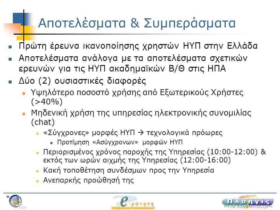 Αποτελέσματα & Συμπεράσματα Πρώτη έρευνα ικανοποίησης χρηστών ΗΥΠ στην Ελλάδα Αποτελέσματα ανάλογα με τα αποτελέσματα σχετικών ερευνών για τις ΗΥΠ ακαδημαϊκών Β/Θ στις ΗΠΑ Δύο (2) ουσιαστικές διαφορές Υψηλότερο ποσοστό χρήσης από Εξωτερικούς Χρήστες (>40%) Μηδενική χρήση της υπηρεσίας ηλεκτρονικής συνομιλίας (chat) «Σύγχρονες» μορφές ΗΥΠ  τεχνολογικά πρόωρες Προτίμηση «Ασύγχρονων» μορφών ΗΥΠ Περιορισμένος χρόνος παροχής της Υπηρεσίας (10:00-12:00) & εκτός των ωρών αιχμής της Υπηρεσίας (12:00-16:00) Κακή τοποθέτηση συνδέσμων προς την Υπηρεσία Ανεπαρκής προώθησή της