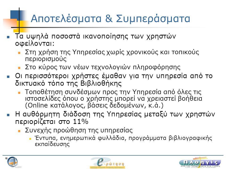 Αποτελέσματα & Συμπεράσματα Τα υψηλά ποσοστά ικανοποίησης των χρηστών οφείλονται: Στη χρήση της Υπηρεσίας χωρίς χρονικούς και τοπικούς περιορισμούς Στο κύρος των νέων τεχνολογιών πληροφόρησης Οι περισσότεροι χρήστες έμαθαν για την υπηρεσία από το δικτυακό τόπο της Βιβλιοθήκης Τοποθέτηση συνδέσμων προς την Υπηρεσία από όλες τις ιστοσελίδες όπου ο χρήστης μπορεί να χρειαστεί βοήθεια (Online κατάλογος, βάσεις δεδομένων, κ.ά.) Η αυθόρμητη διάδοση της Υπηρεσίας μεταξύ των χρηστών περιορίζεται στο 11% Συνεχής προώθηση της υπηρεσίας Έντυπα, ενημερωτικά φυλλάδια, προγράμματα βιβλιογραφικής εκπαίδευσης