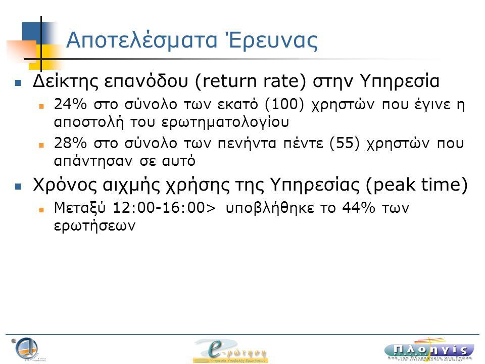 Αποτελέσματα Έρευνας Δείκτης επανόδου (return rate) στην Υπηρεσία 24% στο σύνολο των εκατό (100) χρηστών που έγινε η αποστολή του ερωτηματολογίου 28% στο σύνολο των πενήντα πέντε (55) χρηστών που απάντησαν σε αυτό Χρόνος αιχμής χρήσης της Υπηρεσίας (peak time) Μεταξύ 12:00-16:00> υποβλήθηκε το 44% των ερωτήσεων