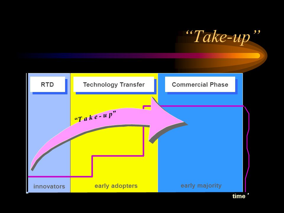 Take-up time innovators early adopters early majority Technology Transfer RTD Commercial Phase T a k e - u p