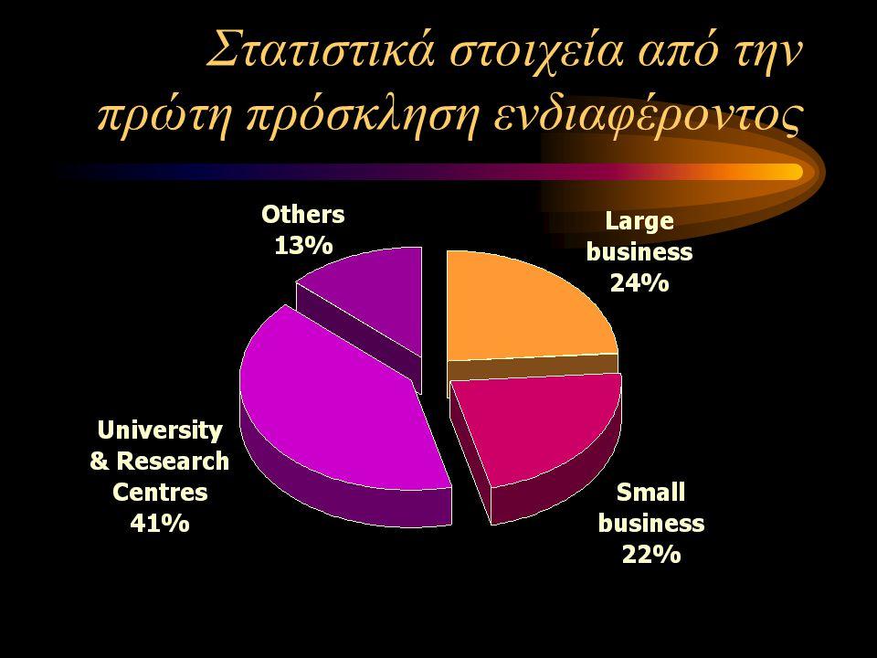 Στατιστικά στοιχεία από την πρώτη πρόσκληση ενδιαφέροντος