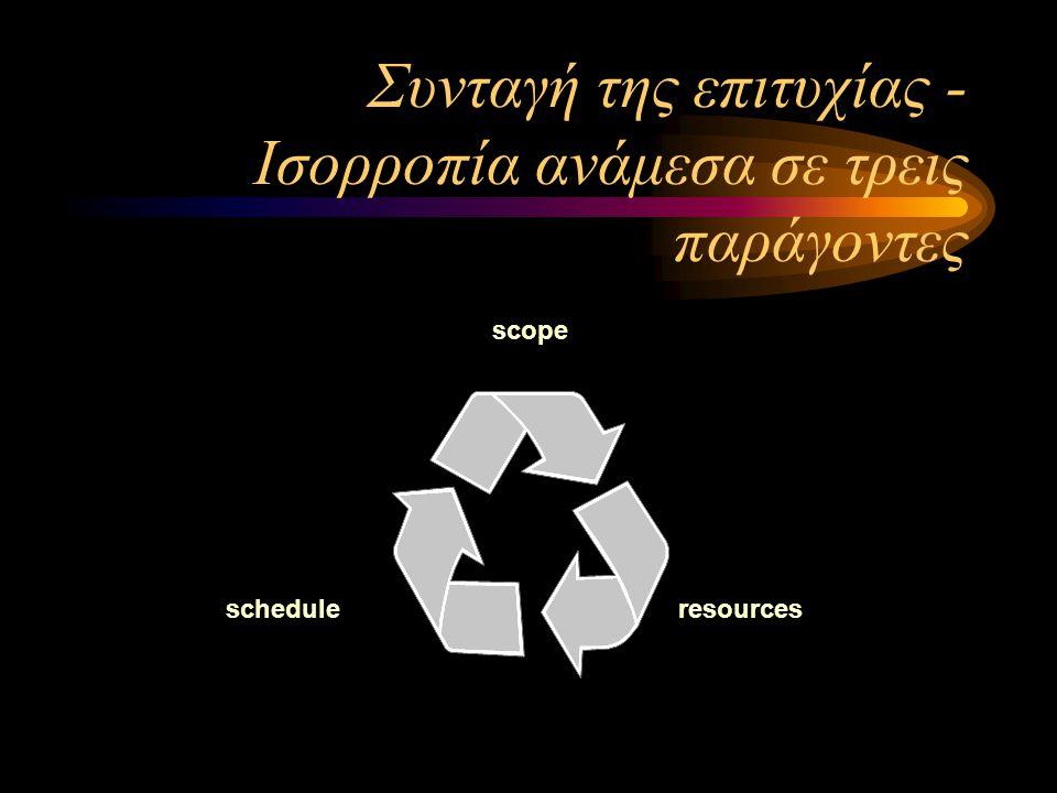 Συνταγή της επιτυχίας - Ισορροπία ανάμεσα σε τρεις παράγοντες scope scheduleresources