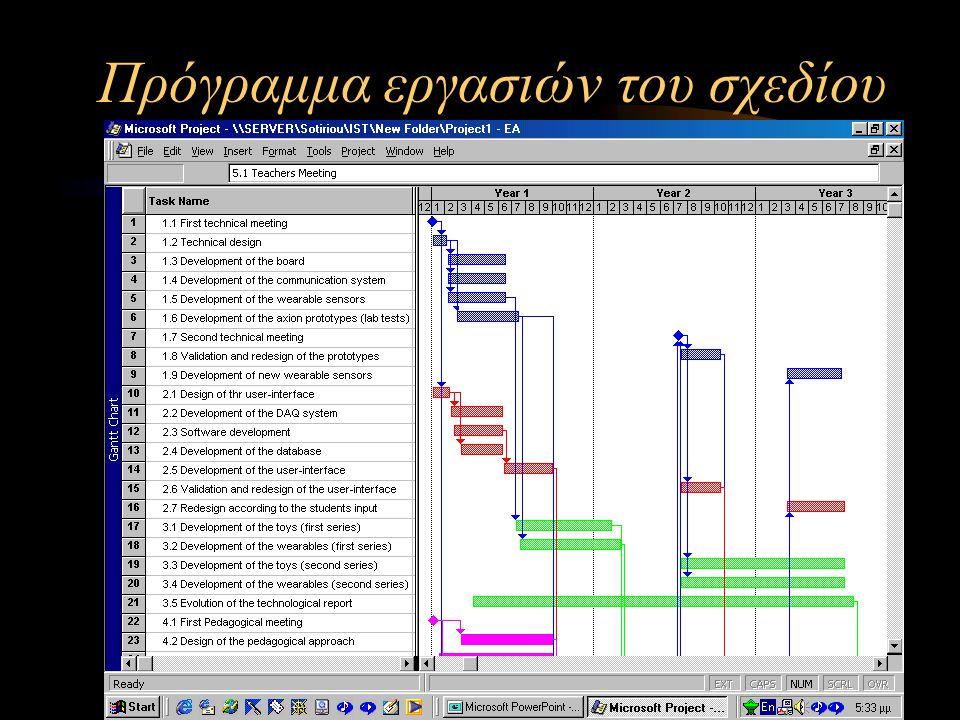 Πρόγραμμα εργασιών του σχεδίου
