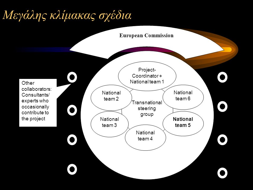 Μεγάλης κλίμακας σχέδια Transnational steering group Project- Coordinator + National team 1 National team 6 National team 5 National team 2 National team 3 National team 4 Other collaborators: Consultants/ experts who occasionally contribute to the project European Commission
