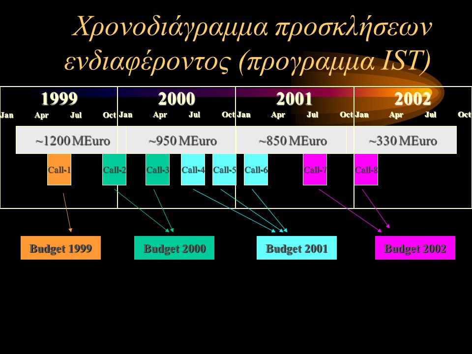 Παραδείγματα Lab of Tomorrow project e-Hermes and YouRA projects EuroSPIn project AgroWeb project