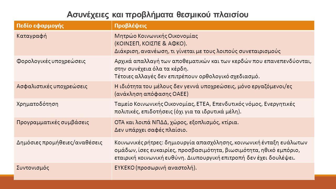 Ασυνέχειες και προβλήματα θεσμικού πλαισίου Πεδίο εφαρμογήςΠροβλέψεις ΚαταγραφήΜητρώο Κοινωνικής Οικονομίας (ΚΟΙΝΣΕΠ, ΚΟΙΣΠΕ & ΑΦΚΟ). Διάκριση, ανανέω