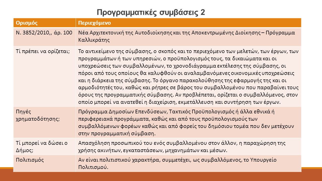 Προγραμματικές συμβάσεις 2 ΟρισμόςΠεριεχόμενο Ν. 3852/2010,, άρ. 100Νέα Αρχιτεκτονική της Αυτοδιοίκησης και της Αποκεντρωμένης Διοίκησης – Πρόγραμμα Κ