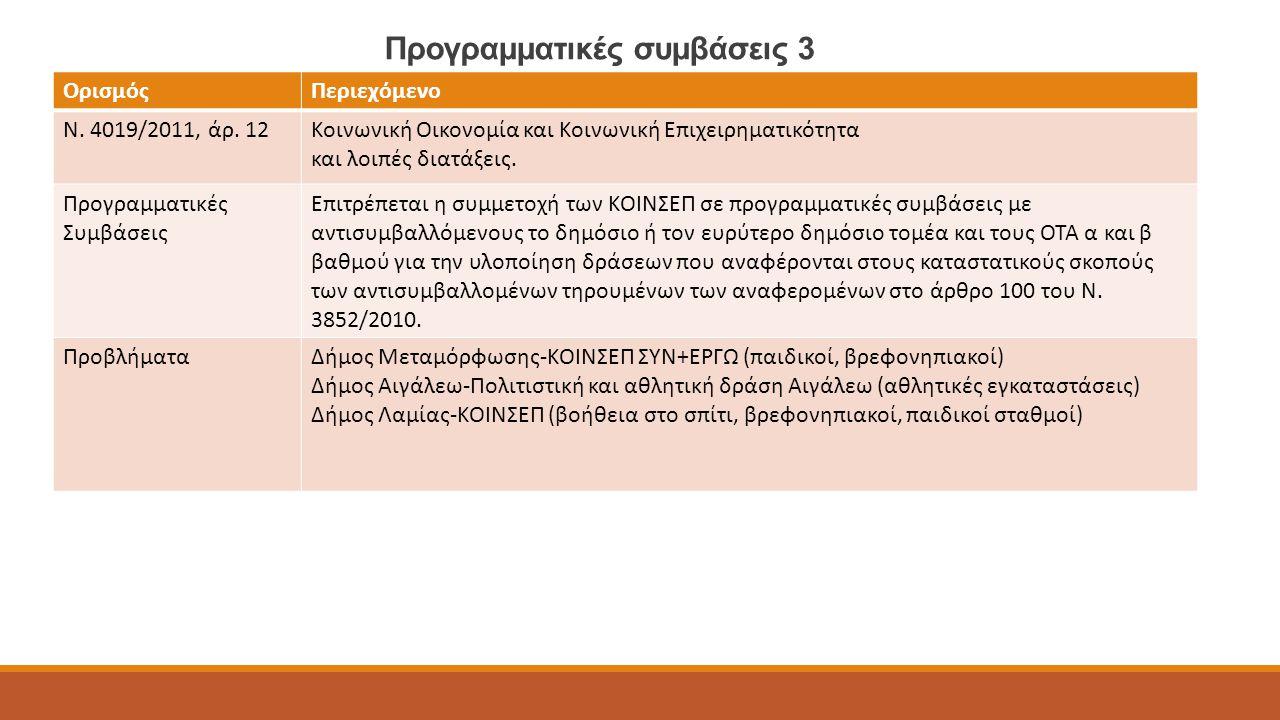 Προγραμματικές συμβάσεις 3 ΟρισμόςΠεριεχόμενο Ν. 4019/2011, άρ. 12Κοινωνική Οικονομία και Κοινωνική Επιχειρηματικότητα και λοιπές διατάξεις. Προγραμμα