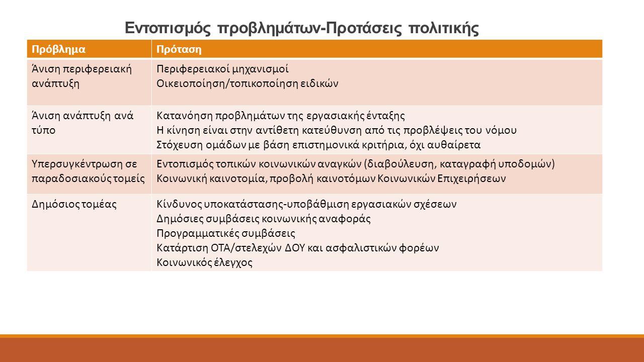Εντοπισμός προβλημάτων-Προτάσεις πολιτικής ΠρόβλημαΠρόταση Άνιση περιφερειακή ανάπτυξη Περιφερειακοί μηχανισμοί Οικειοποίηση/τοπικοποίηση ειδικών Άνιση ανάπτυξη ανά τύπο Κατανόηση προβλημάτων της εργασιακής ένταξης Η κίνηση είναι στην αντίθετη κατεύθυνση από τις προβλέψεις του νόμου Στόχευση ομάδων με βάση επιστημονικά κριτήρια, όχι αυθαίρετα Υπερσυγκέντρωση σε παραδοσιακούς τομείς Εντοπισμός τοπικών κοινωνικών αναγκών (διαβούλευση, καταγραφή υποδομών) Κοινωνική καινοτομία, προβολή καινοτόμων Κοινωνικών Επιχειρήσεων Δημόσιος τομέαςΚίνδυνος υποκατάστασης-υποβάθμιση εργασιακών σχέσεων Δημόσιες συμβάσεις κοινωνικής αναφοράς Προγραμματικές συμβάσεις Κατάρτιση ΟΤΑ/στελεχών ΔΟΥ και ασφαλιστικών φορέων Κοινωνικός έλεγχος