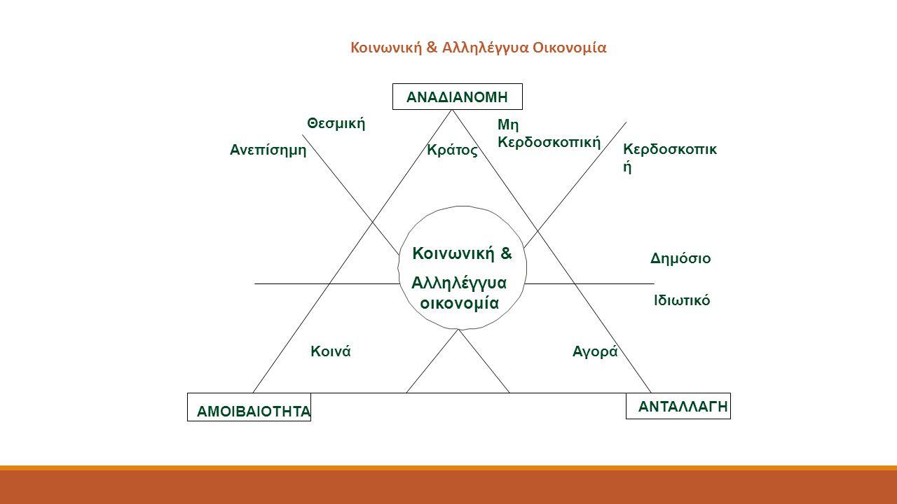 Ασυνέχειες και προβλήματα θεσμικού πλαισίου Πεδίο εφαρμογήςΠροβλέψεις ΚαταγραφήΜητρώο Κοινωνικής Οικονομίας (ΚΟΙΝΣΕΠ, ΚΟΙΣΠΕ & ΑΦΚΟ).