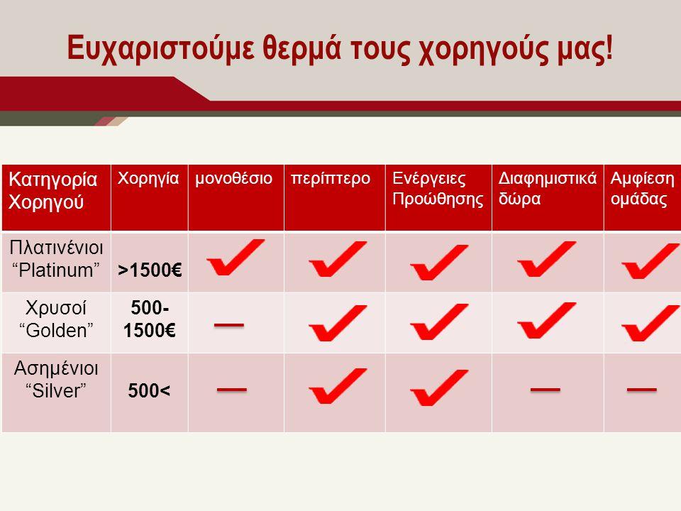 Κατηγορία Χορηγού ΧορηγίαμονοθέσιοπερίπτεροΕνέργειες Προώθησης Διαφημιστικά δώρα Αμφίεση ομάδας Πλατινένιοι Platinum >1500€ Χρυσοί Golden 500- 1500€ Ασημένιοι Silver 500<