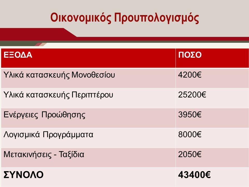 Οικονομικός Προυπολογισμός ΕΞΟΔΑΠΟΣΟ Υλικά κατασκευής Μονοθεσίου4200€ Υλικά κατασκευής Περιπτέρου25200€ Ενέργειες Προώθησης3950€ Λογισμικά Προγράμματα8000€ Μετακινήσεις - Ταξίδια2050€ ΣΥΝΟΛΟ43400€