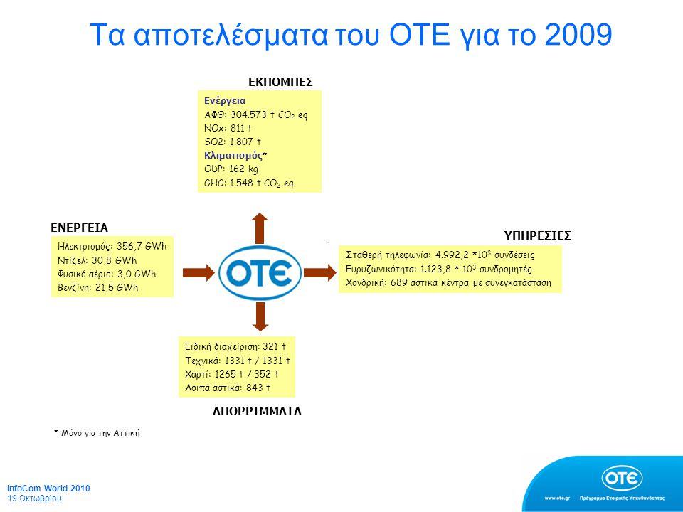 Τα αποτελέσματα του ΟΤΕ για το 2009 Ηλεκτρισμός: 356,7 GWh Ντίζελ: 30,8 GWh Φυσικό αέριο: 3,0 GWh Βενζίνη: 21,5 GWh Ειδική διαχείριση: 321 t Τεχνικά: 1331 t / 1331 t Χαρτί: 1265 t / 352 t Λοιπά αστικά: 843 t Ενέργεια ΑΦΘ: 304.573 t CO 2 eq NOx: 811 t SO2: 1.807 t Κλιματισμός * ODP: 162 kg GHG: 1.548 t CO 2 eq Σταθερή τηλεφωνία: 4.992,2 *10 3 συνδέσεις Ευρυζωνικότητα: 1.123,8 * 10 3 συνδρομητές Χονδρική: 689 αστικά κέντρα με συνεγκατάσταση ΥΠΗΡΕΣΙΕΣ ΕΚΠΟΜΠΕΣ ΑΠΟΡΡΙΜΜΑΤΑ ΕΝΕΡΓΕΙΑ * Μόνο για την Αττική InfoCom World 2010 19 Οκτωβρίου