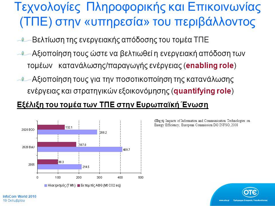 Τεχνολογίες Πληροφορικής και Επικοινωνίας (ΤΠΕ) στην «υπηρεσία» του περιβάλλοντος Βελτίωση της ενεργειακής απόδοσης του τομέα ΤΠΕ Αξιοποίηση τους ώστε να βελτιωθεί η ενεργειακή απόδοση των τομέων κατανάλωσης/παραγωγής ενέργειας (enabling role) Αξιοποίηση τους για την ποσοτικοποίηση της κατανάλωσης ενέργειας και στρατηγικών εξοικονόμησης (quantifying role) Εξέλιξη του τομέα των ΤΠΕ στην Ευρωπαϊκή Ένωση (Πηγή: Impacts of Information and Communication Technologies on Energy Efficiency, European Commission DG INFSO, 2008 InfoCom World 2010 19 Οκτωβρίου