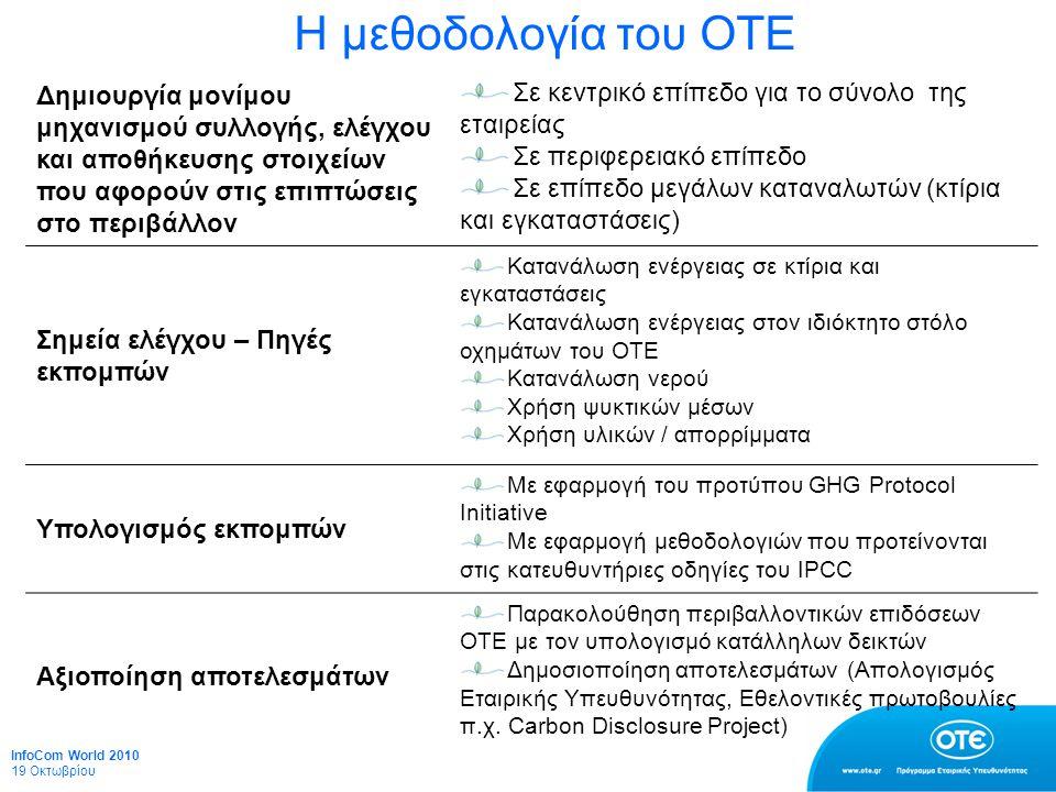 Η μεθοδολογία του ΟΤΕ Δημιουργία μονίμου μηχανισμού συλλογής, ελέγχου και αποθήκευσης στοιχείων που αφορούν στις επιπτώσεις στο περιβάλλον Σε κεντρικό επίπεδο για το σύνολο της εταιρείας Σε περιφερειακό επίπεδο Σε επίπεδο μεγάλων καταναλωτών (κτίρια και εγκαταστάσεις) Σημεία ελέγχου – Πηγές εκπομπών Κατανάλωση ενέργειας σε κτίρια και εγκαταστάσεις Κατανάλωση ενέργειας στον ιδιόκτητο στόλο οχημάτων του ΟΤΕ Κατανάλωση νερού Χρήση ψυκτικών μέσων Χρήση υλικών / απορρίμματα Υπολογισμός εκπομπών Με εφαρμογή του προτύπου GHG Protocol Initiative Με εφαρμογή μεθοδολογιών που προτείνονται στις κατευθυντήριες οδηγίες του IPCC Αξιοποίηση αποτελεσμάτων Παρακολούθηση περιβαλλοντικών επιδόσεων ΟΤΕ με τον υπολογισμό κατάλληλων δεικτών Δημοσιοποίηση αποτελεσμάτων (Απολογισμός Εταιρικής Υπευθυνότητας, Εθελοντικές πρωτοβουλίες π.χ.