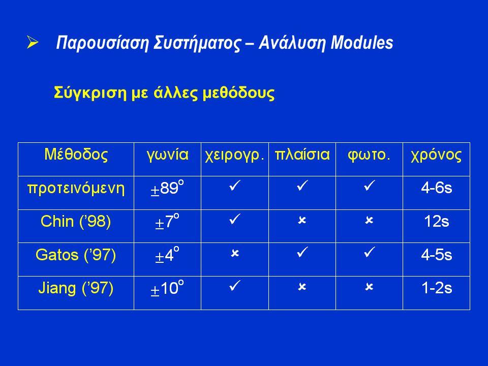 Σύγκριση με άλλες μεθόδους  Παρουσίαση Συστήματος – Ανάλυση Modules