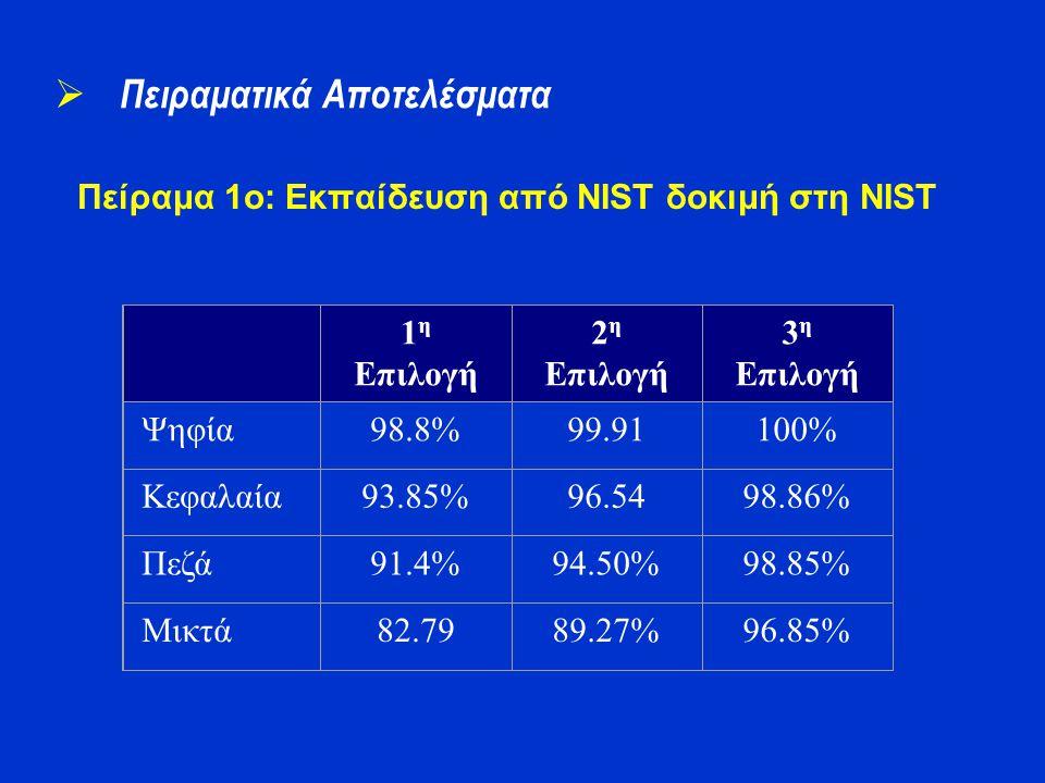 Πείραμα 1o: Εκπαίδευση από NIST δοκιμή στη NIST  Πειραματικά Αποτελέσματα 1 η Επιλογή 2 η Επιλογή 3 η Επιλογή Ψηφία98.8%99.91100% Κεφαλαία93.85%96.54