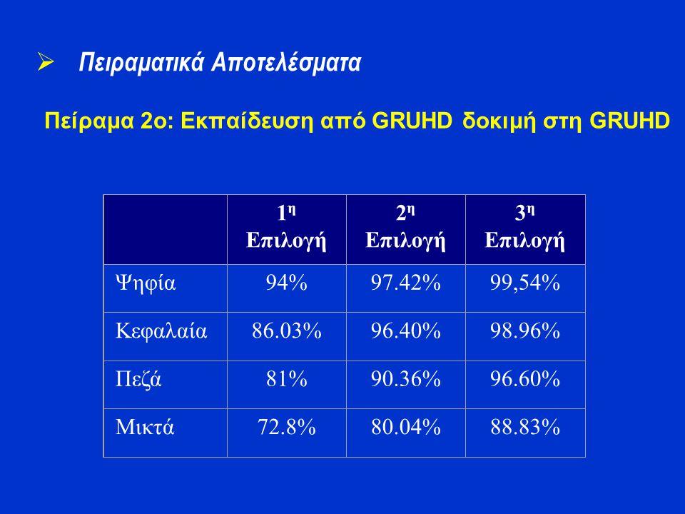 Πείραμα 2o: Εκπαίδευση από GRUHD δοκιμή στη GRUHD  Πειραματικά Αποτελέσματα 1 η Επιλογή 2 η Επιλογή 3 η Επιλογή Ψηφία94%97.42%99,54% Κεφαλαία86.03%96