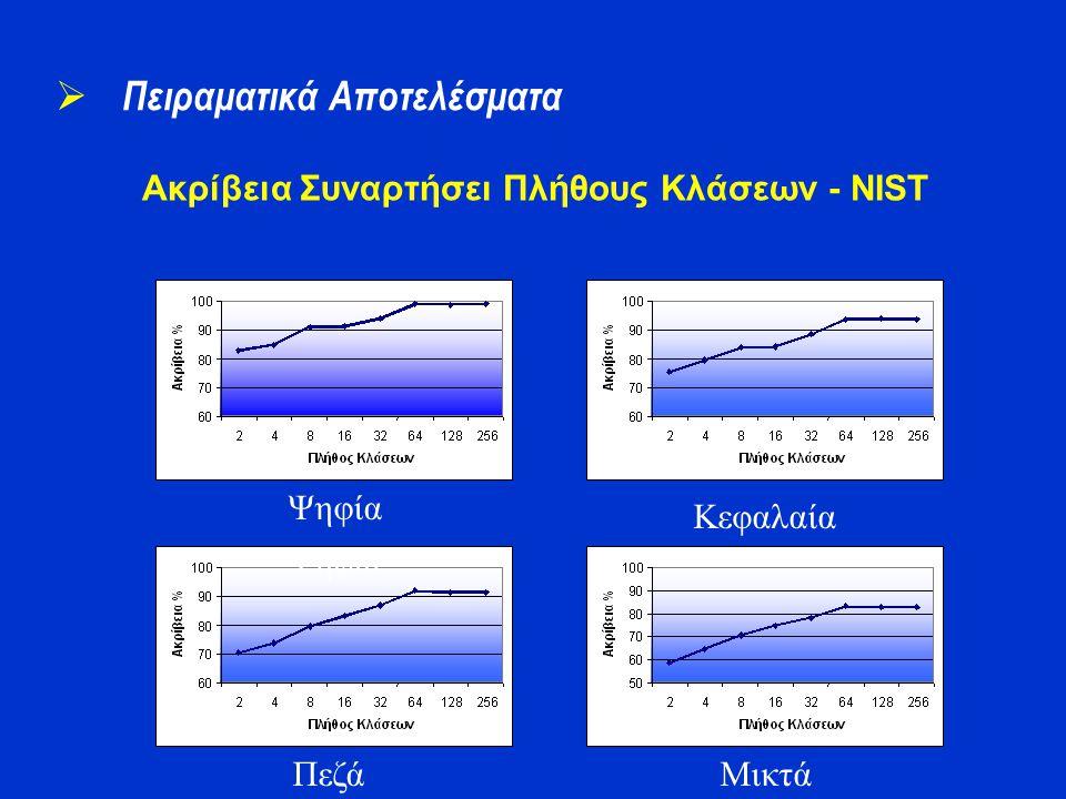 Ακρίβεια Συναρτήσει Πλήθους Κλάσεων - NIST  Πειραματικά Αποτελέσματα Ψηφία Πεζά Κεφαλαία Ψηφία Μικτά