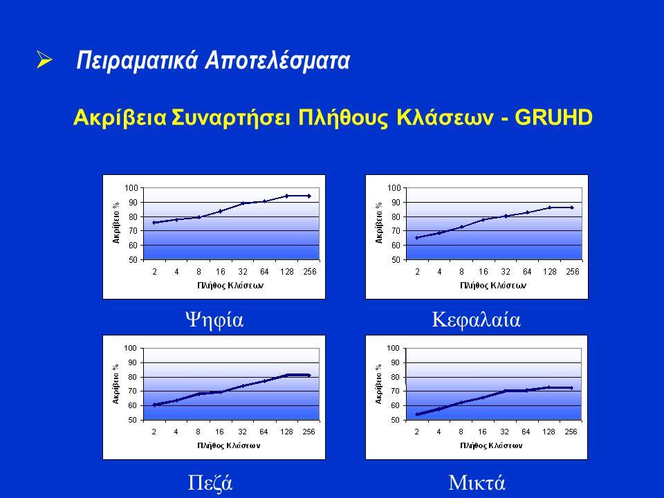 Ακρίβεια Συναρτήσει Πλήθους Κλάσεων - GRUHD  Πειραματικά Αποτελέσματα Ψηφία Πεζά Κεφαλαία Μικτά