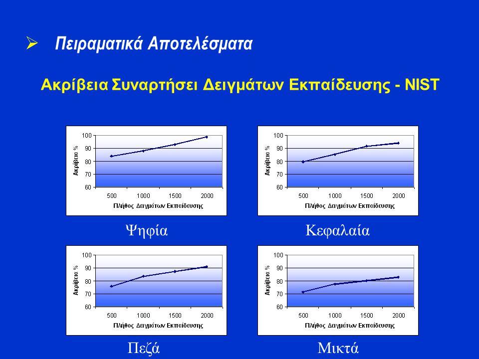 Ακρίβεια Συναρτήσει Δειγμάτων Εκπαίδευσης - NIST  Πειραματικά Αποτελέσματα Ψηφία Πεζά Κεφαλαία Μικτά