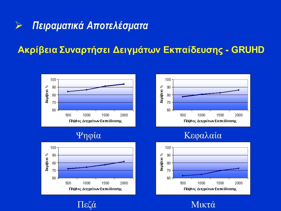 Ακρίβεια Συναρτήσει Δειγμάτων Εκπαίδευσης - GRUHD  Πειραματικά Αποτελέσματα Ψηφία Πεζά Κεφαλαία Μικτά
