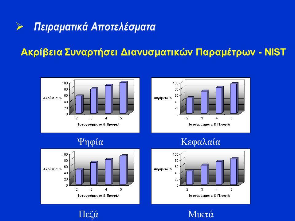 Ακρίβεια Συναρτήσει Διανυσματικών Παραμέτρων - NIST  Πειραματικά Αποτελέσματα Ψηφία Πεζά Κεφαλαία Μικτά