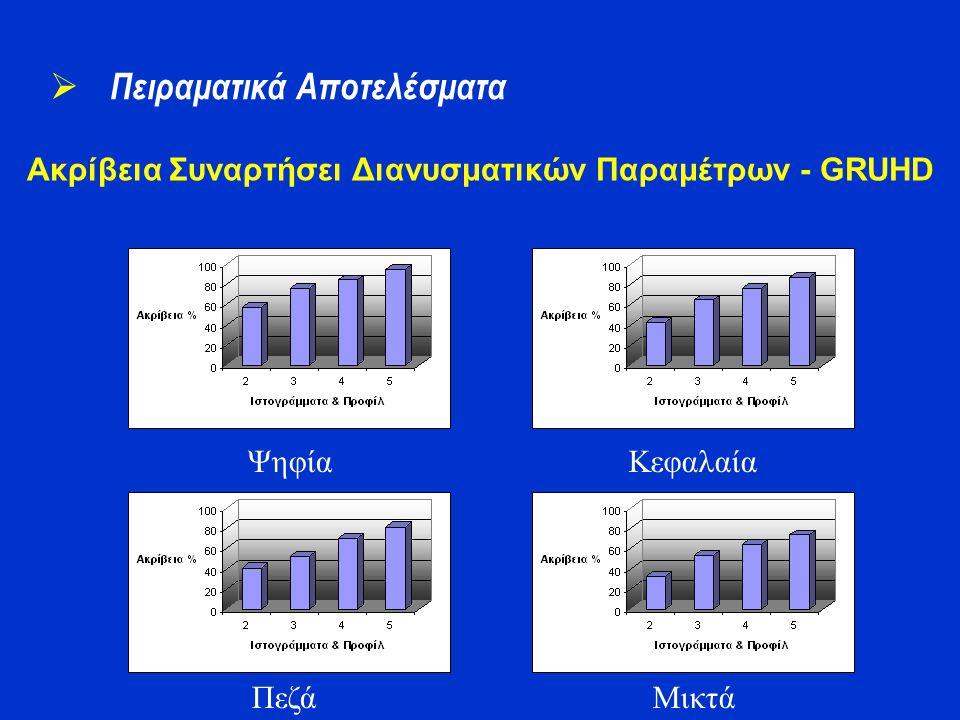 Ακρίβεια Συναρτήσει Διανυσματικών Παραμέτρων - GRUHD  Πειραματικά Αποτελέσματα Ψηφία Πεζά Κεφαλαία Μικτά