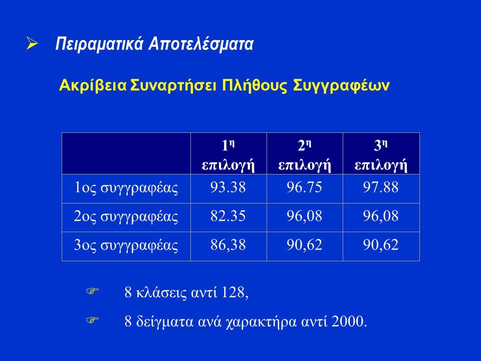 Ακρίβεια Συναρτήσει Πλήθους Συγγραφέων  Πειραματικά Αποτελέσματα 1 η επιλογή 2 η επιλογή 3 η επιλογή 1ος συγγραφέας93.3896.7597.88 2ος συγγραφέας82.3