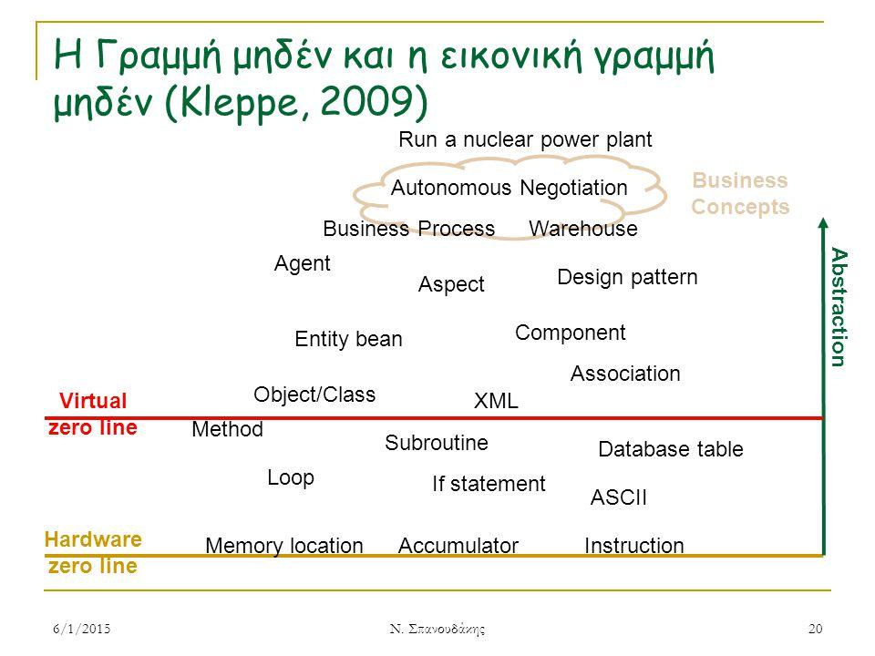 Η Γραμμή μηδέν και η εικονική γραμμή μηδέν (Kleppe, 2009) 6/1/2015 Ν.
