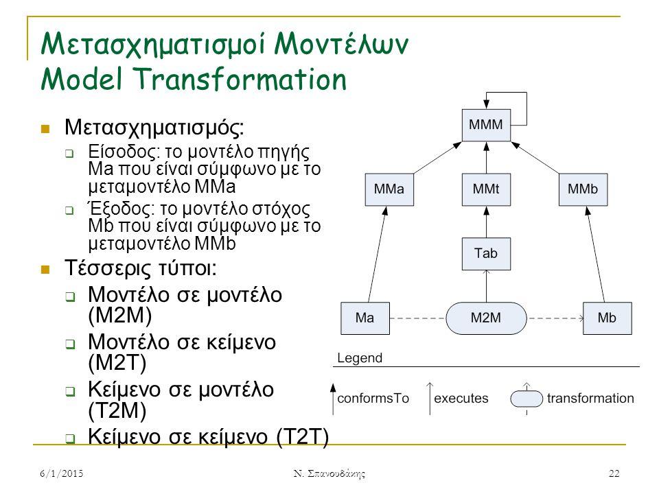 Μετασχηματισμοί Μοντέλων Model Transformation Μετασχηματισμός:  Είσοδος: το μοντέλο πηγής Ma που είναι σύμφωνο με το μεταμοντέλο MMa  Έξοδος: το μοντέλο στόχος Mb που είναι σύμφωνο με το μεταμοντέλο MMb Τέσσερις τύποι:  Μοντέλο σε μοντέλο (M2M)  Μοντέλο σε κείμενο (M2T)  Κείμενο σε μοντέλο (T2M)  Κείμενο σε κείμενο (T2T) 6/1/201522 Ν.