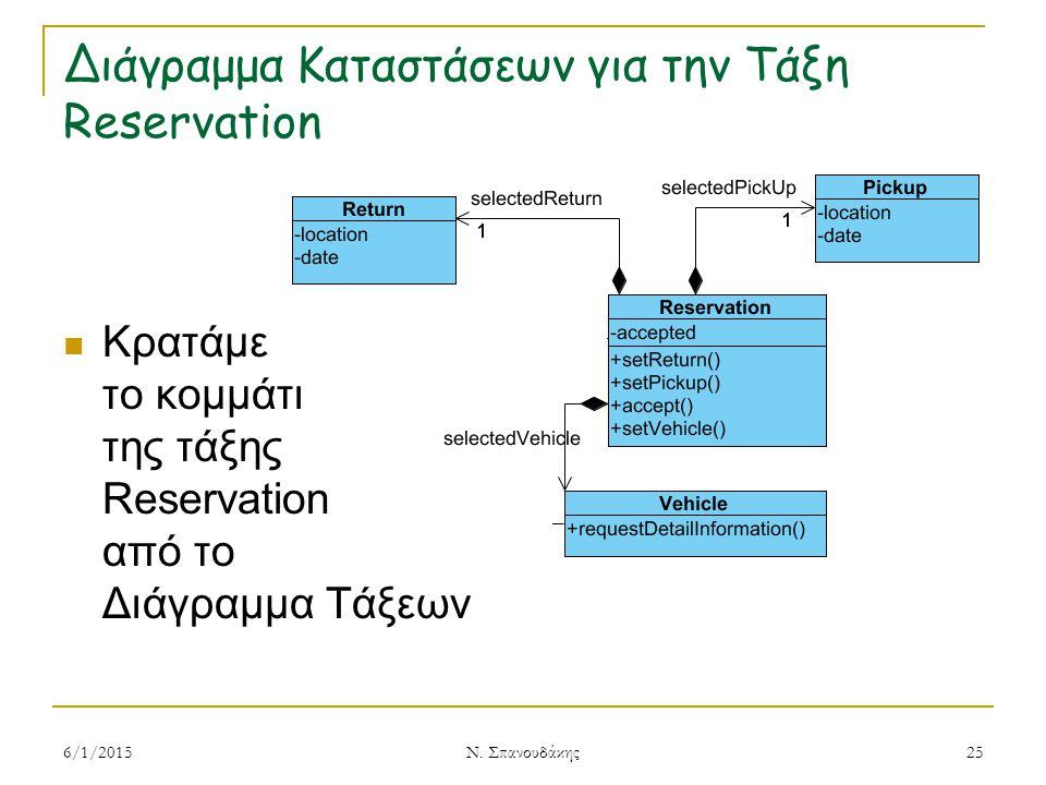Διάγραμμα Καταστάσεων για την Τάξη Reservation Κρατάμε το κομμάτι της τάξης Reservation από το Διάγραμμα Τάξεων 6/1/2015 Ν.