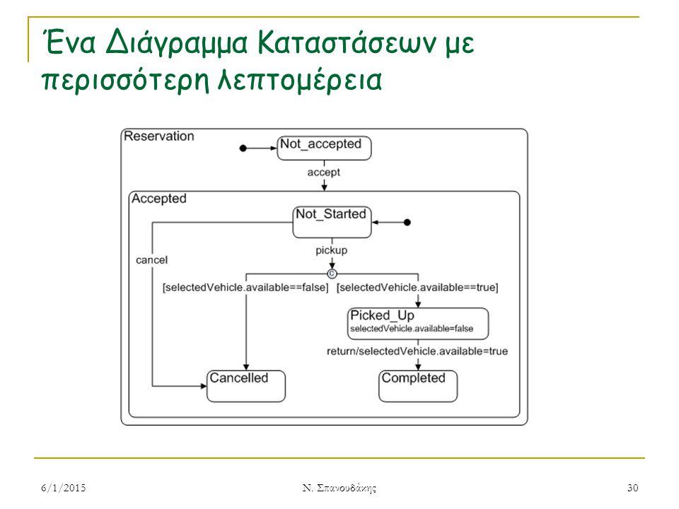 Ένα Διάγραμμα Καταστάσεων με περισσότερη λεπτομέρεια 6/1/2015 Ν. Σπανουδάκης 30