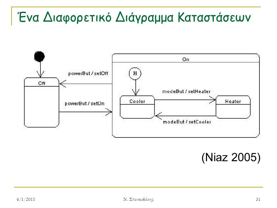 Ένα Διαφορετικό Διάγραμμα Καταστάσεων (Niaz 2005) 6/1/2015 Ν. Σπανουδάκης 31