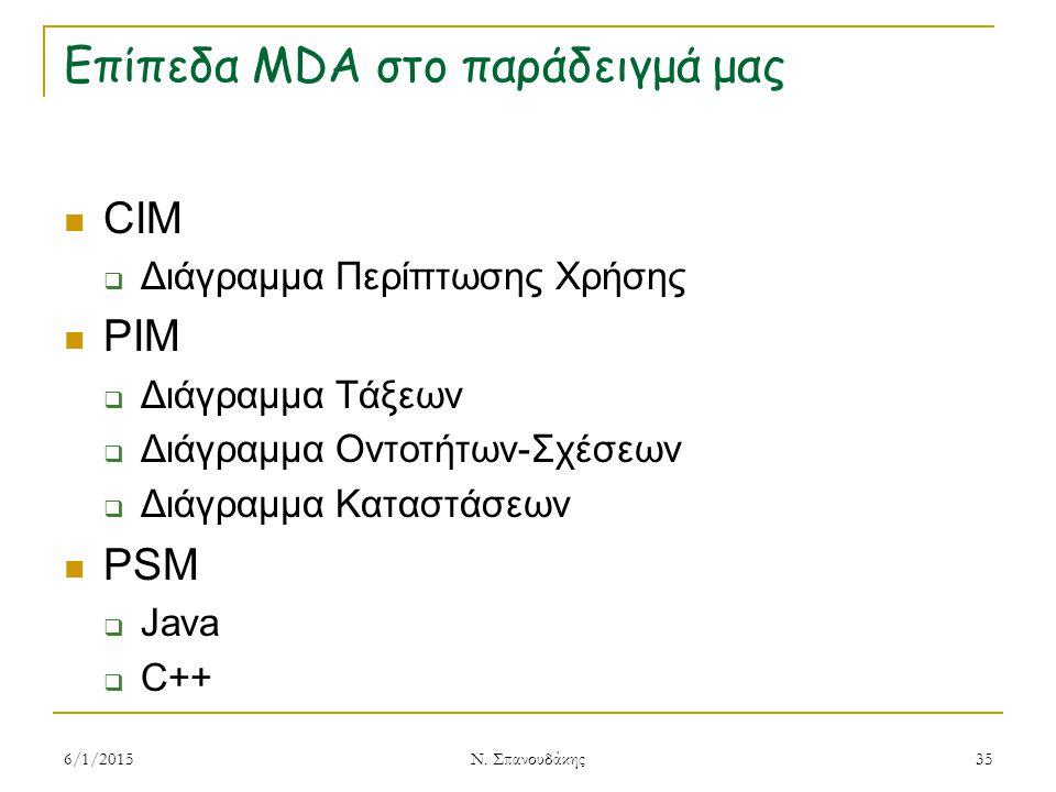 Επίπεδα MDA στο παράδειγμά μας CIM  Διάγραμμα Περίπτωσης Χρήσης PIM  Διάγραμμα Τάξεων  Διάγραμμα Οντοτήτων-Σχέσεων  Διάγραμμα Καταστάσεων PSM  Java  C++ 6/1/2015 Ν.