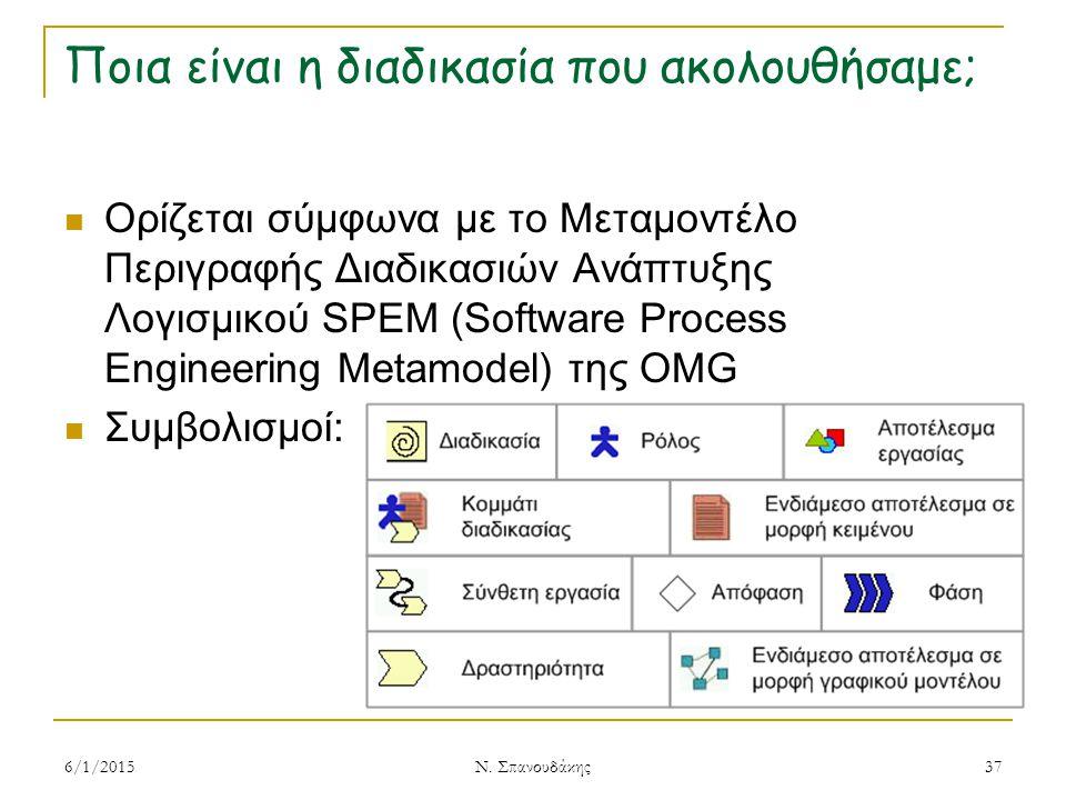 Ποια είναι η διαδικασία που ακολουθήσαμε; Ορίζεται σύμφωνα με το Μεταμοντέλο Περιγραφής Διαδικασιών Ανάπτυξης Λογισμικού SPEM (Software Process Engineering Metamodel) της OMG Συμβολισμοί: 6/1/2015 Ν.